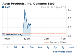 Did Avon Products Stock Just Get Manipulated Fortune