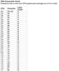 Gpa Conversion Chart College Life Chart Sample Resume