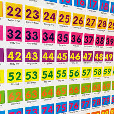 1 100 Numbers With English Addition Subtraction Under 20 Wall Chart Two Sides Early Learning Education Chart 23x17in