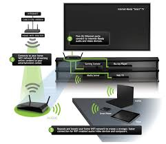 amped wireless av3000 a v net connect optimized for hd video and audio