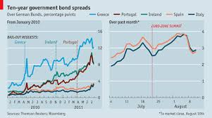 High Yields Euro Zone Bond Spreads