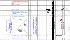 Bowling Chart Template Hoshin Kanri X Matrix Template For Lean Policy Deployment