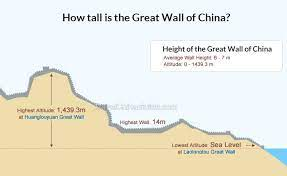 how tall is the great wall of china