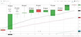 Analysing The 4 Hour Charts In Equity Segment Technical