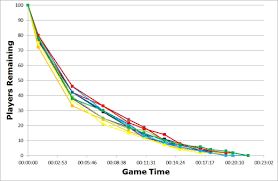 Fortnite Player Count Chart Play Cycle Numbers Graphs Fortnite Battle Royale
