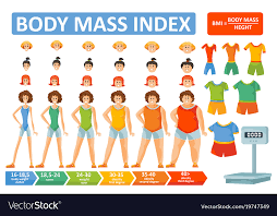 Obesity Chart For Women Whats Body Mass Index And How Can We Preserve Our Health