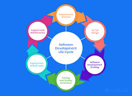 Software Development Life Cycle Phases Top 6 Sdlc Methodologies And How To Choose The Best One