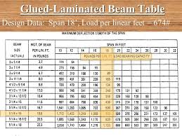4 Lvl Lumber Span Table Header Beam Span Table Images Home