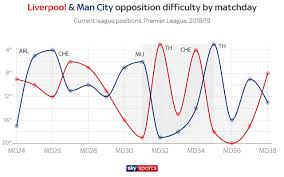 city will be looking to maintain their cur upturn in form and glean points from tough back to back games with chelsea and nal next month