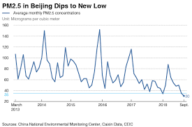 Chart Of The Day Beijings Air Pollution Level Dips To New