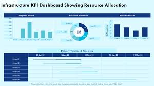 Customize the jobs and activities to match your human resource needs. Top 15 Resource Allocation Templates For Efficient Project Management The Slideteam Blog