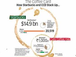 How Starbucks And Cafe Coffee Day Are Squaring Up For