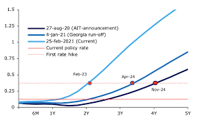 What today's fed announcement means for your wallet. The Market Implied Effects Of The Biden Stimulus And The Fed S New Policy Framework Vox Cepr Policy Portal