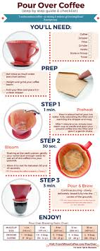 Pour Over Coffee Ratio Chart Coffee Infographic How To Make The Best Pour Over Coffee