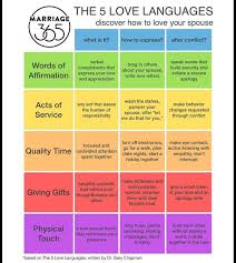 Five Love Languages Activities The Five Love Languages Quiz And