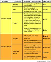 Metamorphic Rock Classification Chart Metamorphic Rock Classification An Introduction To Physical