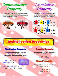 Properties Of Multiplication Chart Multiplication Properties Poster Anchor Chart With Cards For Students