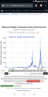 Largest Bitcoin Transaction In History Ethereum Reddit Price