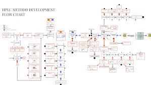 Hplc Flow Chart By Michael Dinh On Prezi