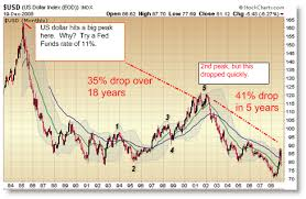 U S Dollar Fell 35 Percent Over 18 Years From 1984 To 2002