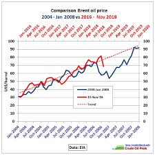 Heating Oil Price Chart 2016 Oil Price Analysis