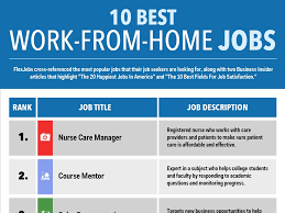 best work from home jobs business insider
