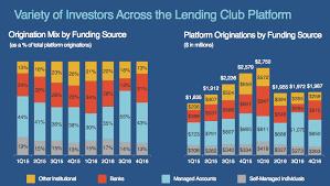 Lending Club Borrower Reviews Lendingclub Q1 2018 Earnings Results Review Lend Academy