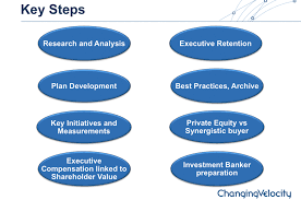 Strategic Planning Key Steps Small Business Plan Sample U On ...