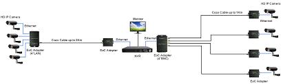 multiport ethernet over coax adapter xingtera eoc adapter 4 bnc integrates four coax bnc connectors and one rj45 connector eoc adapter 4 lan integrates four rj45 connectors and one coax bnc