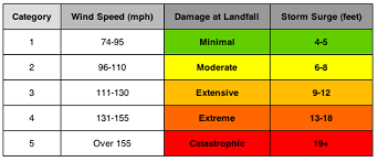 Hurricane Category Chart Hurricane Categories Hurricane Winds Hurricane Category