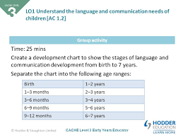 Stages Of Language Development Chart Cache Level 3 Early Years Educator Cache Level 3 Childcare
