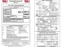 Dod Funds Management Guide Platinum Card Jan_2011 1