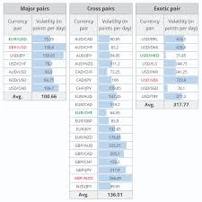 The Most And Least Volatile Forex Currency Pairs In 2019
