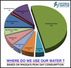 Average Water Use
