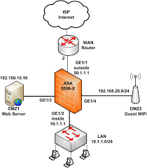Cisco Asa 5506 X Configuration Tutorial Basic And Advanced