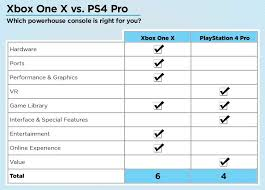 Ps4 Ps4 Pro Comparison Chart Xbox One X Vs Playstation 4 Pro Which Powerhouse Should