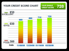 Experian Credit Chart How Experian Credit Monitoring Works For Consumers Credit