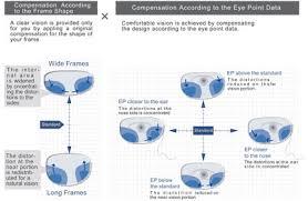 Progressive Lens Comparison Chart Resonas Ws