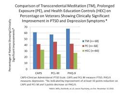 Ptsd Chart Veterans Coherent Times Magazine