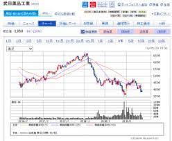 武田 薬品 工業 株価