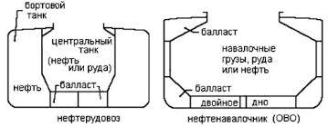 Комбинированные суда Позднее появились суда многоцелoeевого назначения типа ОВО oil bulk ore приспособленные для перевозки руды насыпных и жидких грузов