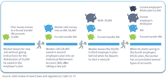Changes Ahead For Retirement Plan 401k Forced Transfers And