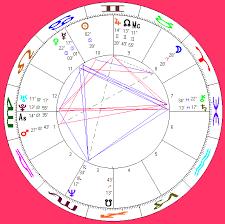 Vladimir Luxuria Horoscope Profile Queer Stars