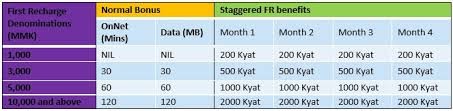 Telenor Recharge Chart Telenor New Promotion Gives Back Over 100 Bonus To New
