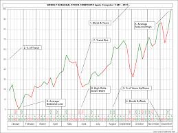 Jake Bernstein Weekly Seasonal Stock Charts 2013