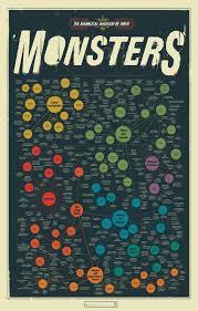 horror movie essay essay the filmsmith writing the horror movie  english b cinerama synthesis essay the subgenres of horror diabolic diagram of movie monstersrdquo popchartlab