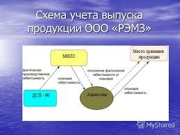 Презентация на тему Дипломная работа на тему Информационная  4 Схема учета выпуска продукции ООО РЭМЗ
