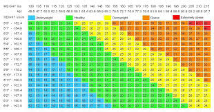 Cat Bmi Chart Ideal Weight Calculator Or Bmi Body Mass Index Calculator