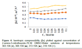 compressibility chemistry. medicinal-chemistry-isentropic-compressibility compressibility chemistry
