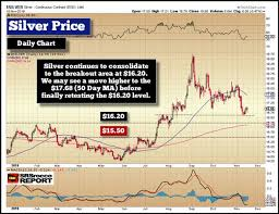 Gold Silver Update Setting Up For The Next Leg Higher In